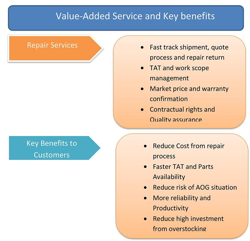 Service and Key Benefits